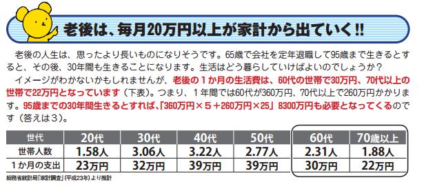 老後は毎月20万円以上が家計から出ていく!